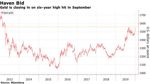浙商期货开户美伊局势升级提振避险,金价飙升已逼近6年高点