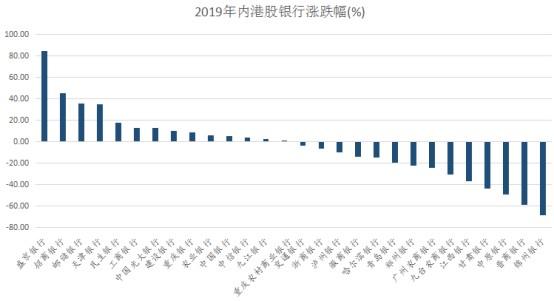 2019港股内银:IPO遇冷 盛京、招商银行却跑出新行情