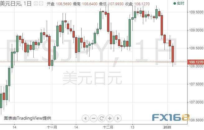 (美元/日元日线图