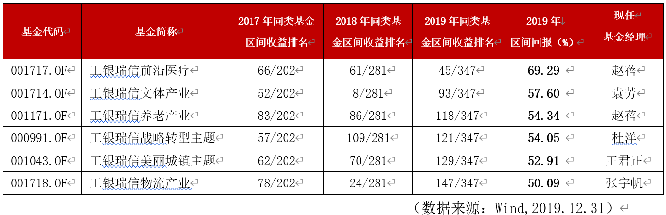 """重视长期业绩成共识 工银瑞信近三年""""长跑股基""""数量排名第一"""