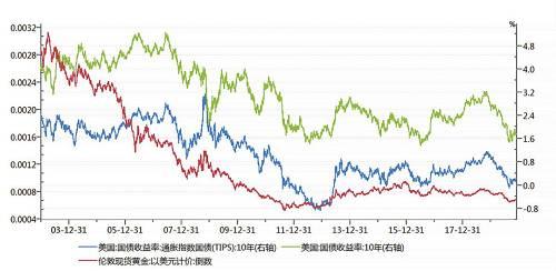 图4:Tips、国债收益率与金价的关系