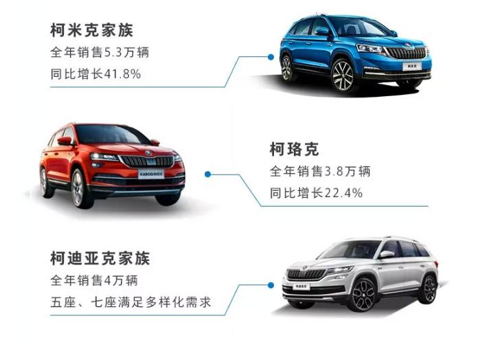 上汽斯柯达2019年销量达27.8万辆 SUV逆势增长