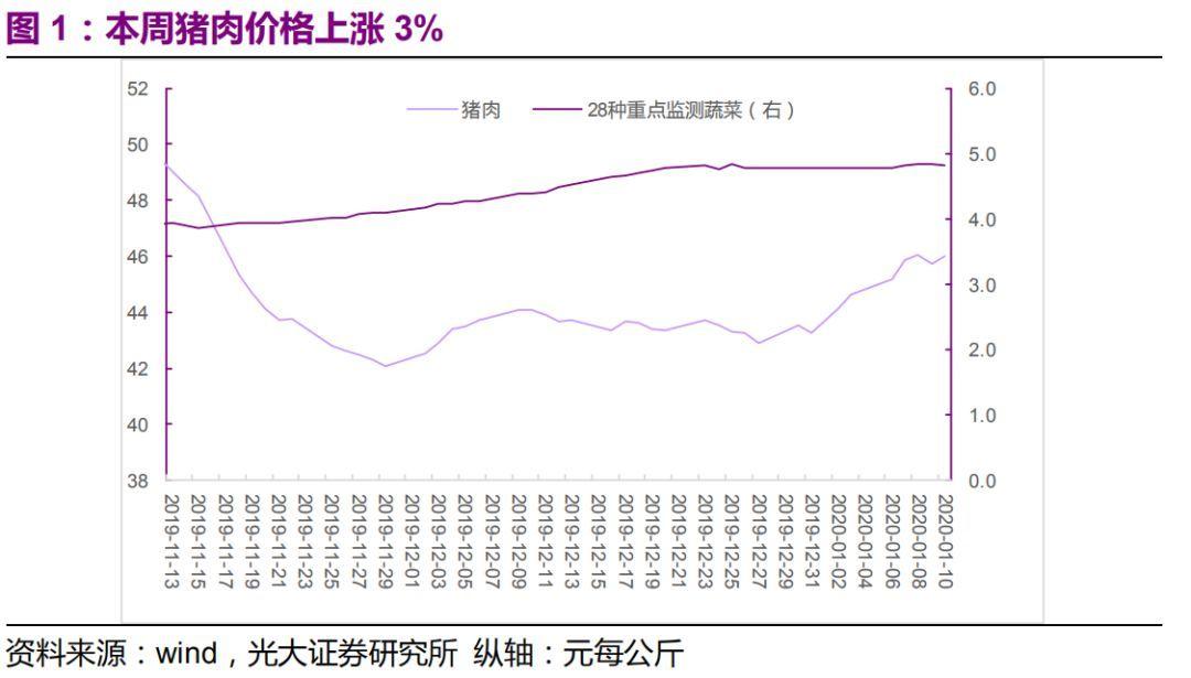 搬运公司【光大固收】结构性通胀有所修复,专项债密集发行——利率债周报20200112