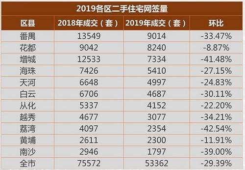 中原地产的数据是,2019年广州二手房成交量是107335 套,这个成交数据是包含了中介协助网签及买卖双方自助网签。