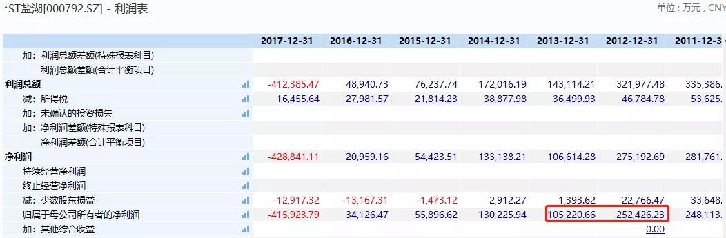 裂缝加大的一年则是2016年,虽然这一年也有盈利,但仅盈利3.4亿元。最为重要的是,当年的自由现金流降至-57亿多元,这其实是一个恐怖的信号。