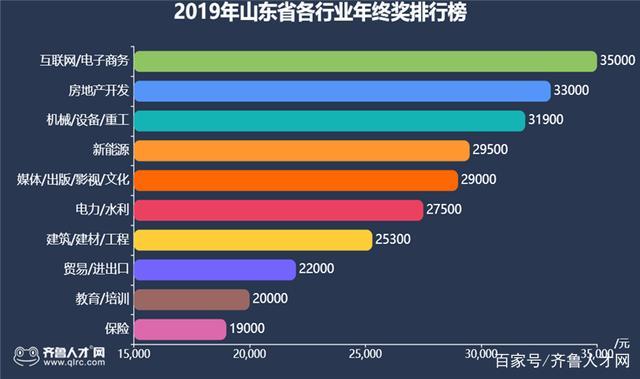 35000元!2019山东互联网行业年终奖曝光!