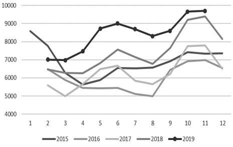 图为2015—2019年重点电厂库存情况(万吨)