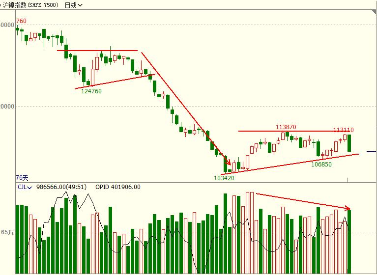 乡村牛童:1月15日期货市场观察
