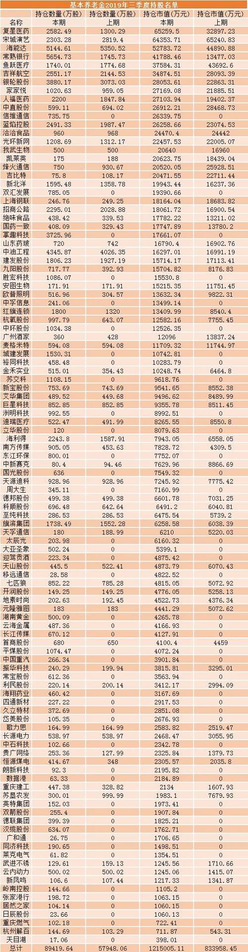 养老金委托投资突破10000亿,去年赚了9.6%!最全重仓股在此