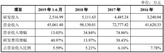 联赢激光的研发费用率有所下降。2016年、2017年、2018年、2019年1-6月,联赢激光研发费用率分别为7.78%、6.16%、5.21%、5.59%,同行业可比公司均值分别为6.49%、6.07%、6.66%、7.36%。