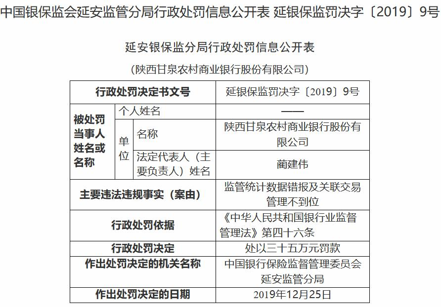因监管统计数据错报 陕西甘泉农商银行被罚35万元