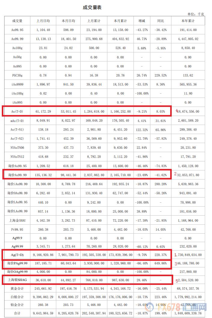 白银12月成交量同比大增223%!上
