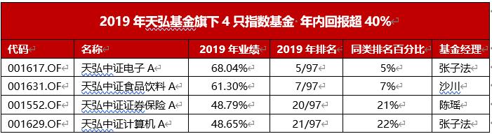 (数据来源:中国银河证券基金研究中心,截至2019年12月31日)