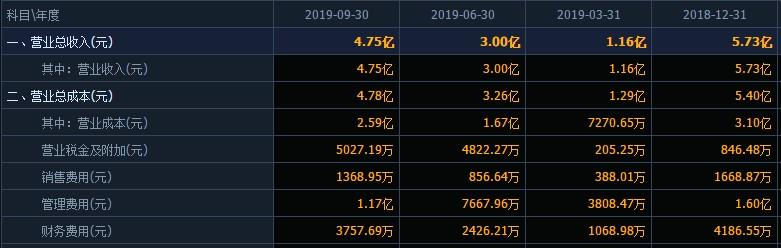"""桂林旅游增收不增利,业绩不好""""怪老天""""?股价4年间20跌到5块多"""