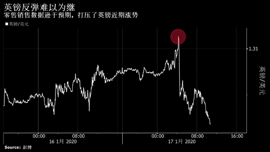 德意志银行看跌英镑 预计英国央