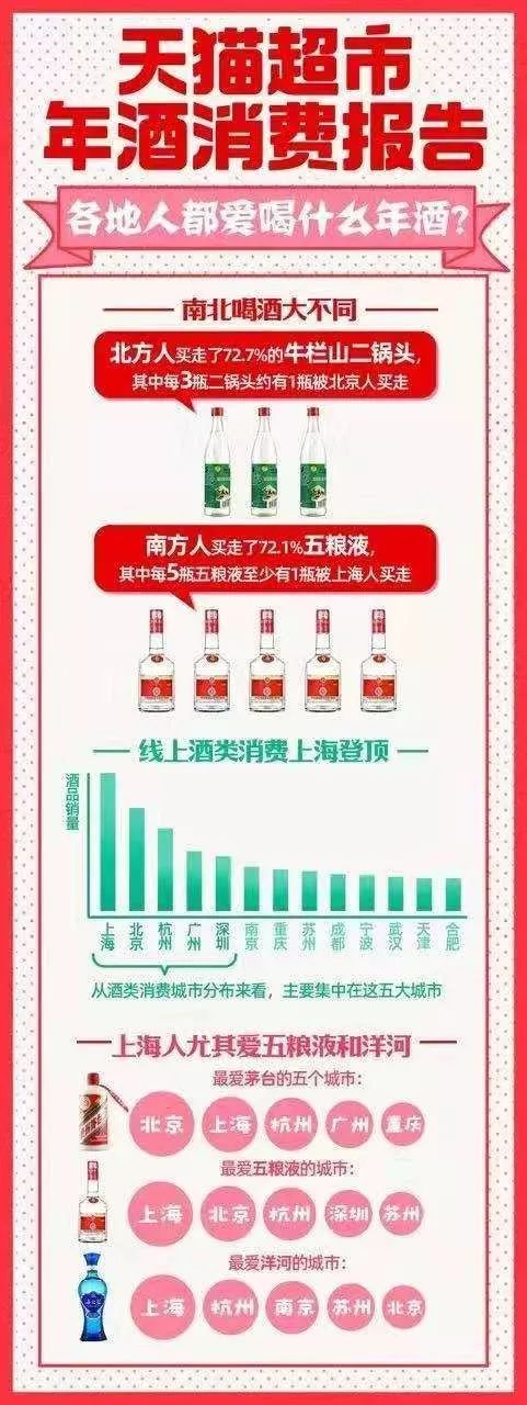 南北差异大数据报告:山东人最爱春晚,上海人最爱五粮液