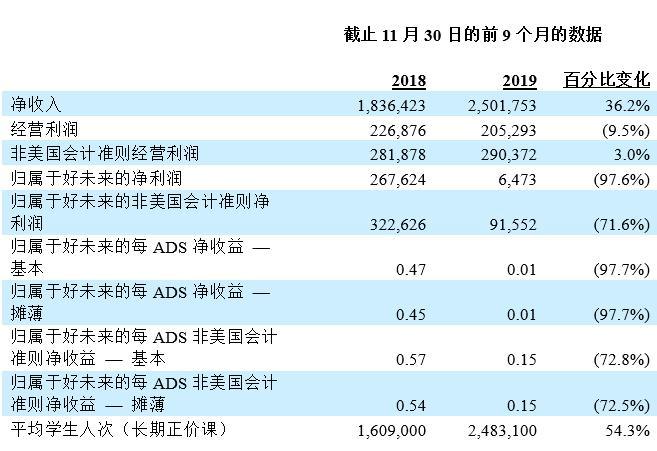 好未来公布2020财年Q3财报:净收入同比增长47.2% 学生总人次同比增长66%
