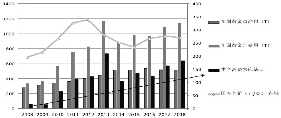 图为10年来中国黄金生产消费缺口变化