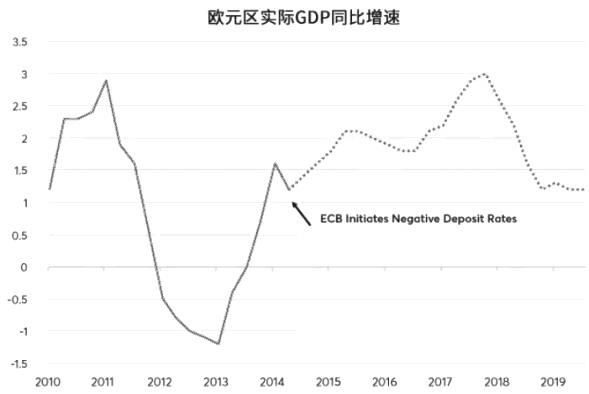 图为欧元区GDP增速负利率初期有所改善,但最近已进一步下滑