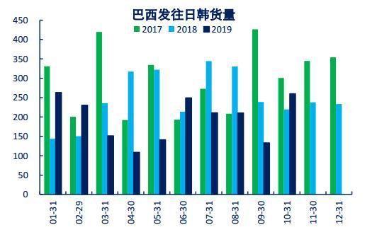 数据来源:Wind Bloomberg Mysteel 中信期货研究部
