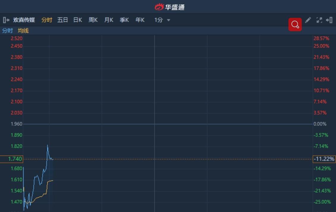 港股异动�颉�迓琛啡�日网播量超6亿却遭业内非议 欢喜传媒(01003)高位回吐12%