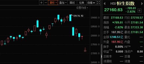 """港股医药股一枝独秀!更有个股暴涨280%!惊呆了,目前港股估值比""""非典""""和金融危机时还低!"""