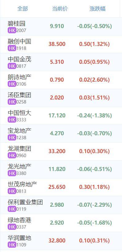 快讯丨港股小幅低开房地产板块震荡较小