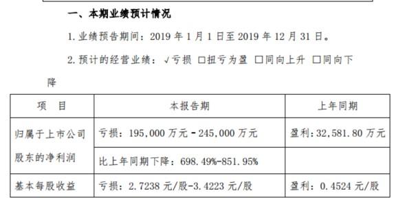 北京文化2019年最大预亏24.5亿,同比下降851%!深交所:是否存在利润调节的情形?