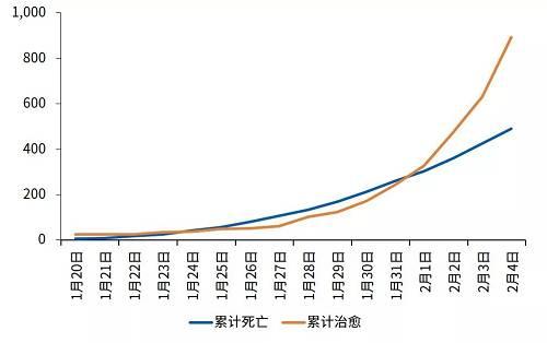 数据来源:国家卫健委,毕马威分析