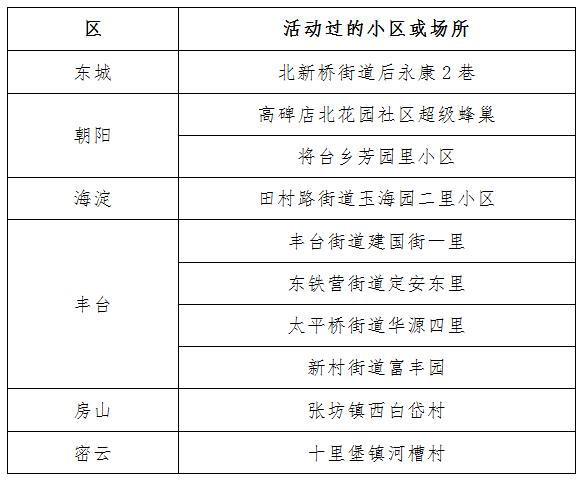 北京公布2月7日新冠肺炎新发病例活动小区或场所