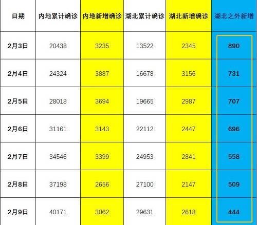 在此返工高峰及抗击疫情关键时刻,国家核心城市北京和深圳紧急出手。北京发布十条疫情防控通告,对所有小区实施封闭式管理;深圳则全面实施通行认证管理,所有小区进出必须凭证(码)方可进出。