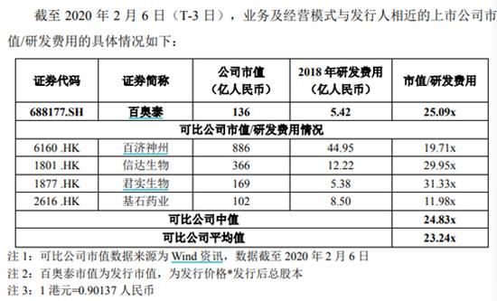 泽�Z制药后第二家未盈利企业来了 百奥泰11日申购