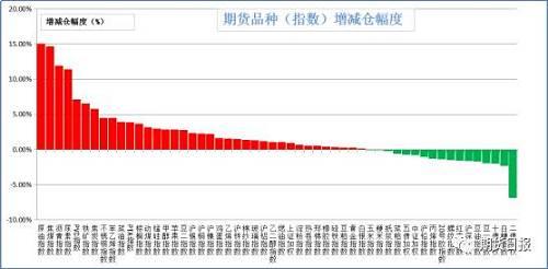 昨日商品绝大多数增仓。增仓幅度居前的是原油(15.08%),焦煤(14.69%),沥青(11.92%),尿素(11.43%),PVC(7.14%);减仓幅度居前的是二年国债(6.89%),白糖(2.33%),十年国债(1.98%),豆一(1.97%),豆油(1.69%)。