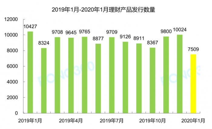 1月银行理财产品发行量环比下跌25.09%