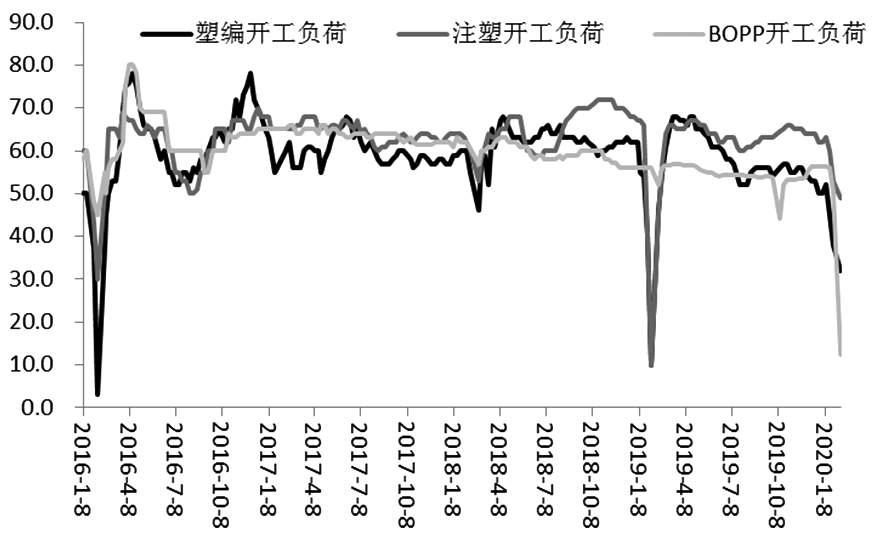 图为聚丙烯下游企业开工负荷(单位:%)