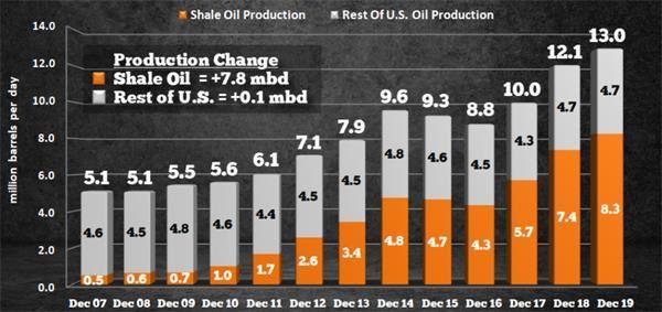 如上图所示,美国原油总产量的增补重要由页岩油贡献。2007年12月,美国其他地区的石油日产量为460万桶,而页岩油(致密油)的日产量则为50万桶。2019年12月,页岩油产量的日产量达到830万桶,而美国其他地区为470万桶。在12年中,页岩油日产量增补了780万桶,而美国其他地区则飙升了10万桶每日。
