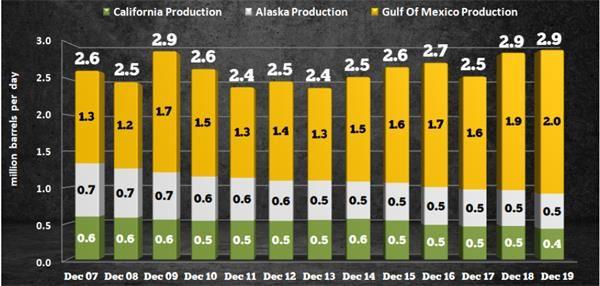 Srsrocco指斥的第二个不都雅点是,石油产量的消极是由于井的深度不足,美国或答该效仿俄罗斯,添入深入发掘石油的队列。