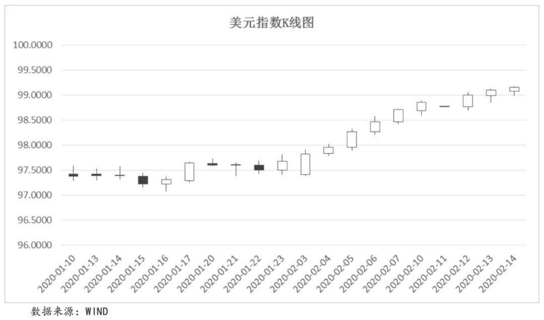 赚钱养家:【宏观研究】全球宏观态势每周观察(2020.2.10~2020.2.16)