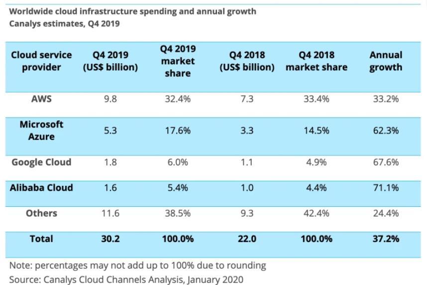 全球云基础设施市场2019Q4收入同比增长37.2%达到302亿美元 阿里云增速最猛