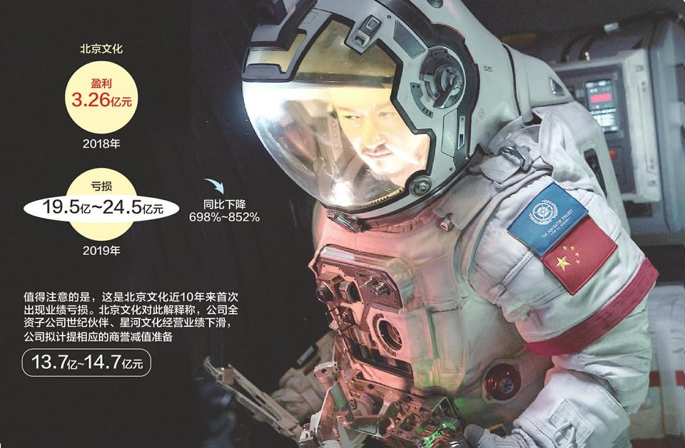 北京文化股东2019年累计减持超100次 预亏最多24.5亿