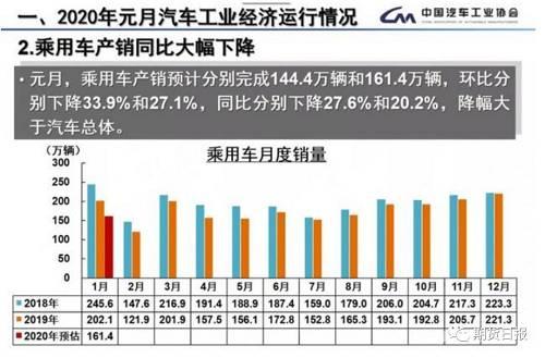 """事实上,疫情对于汽车行业打击巨大。中国汽车工业协会相关报告称,汽车行业依赖于宏观经济发展,面临更大的挑战。而此次疫情导致的供应链问题、市场问题、零部件中小企业资金压力问题等让汽车行业""""雪上加霜""""。疫情严重的湖北地区,年度汽车产量约占全国的8%—9%,比较严重的广东、浙江也是我国汽车工业大省。除了直接影响当地整车企业产销量以外,以上三个地区的零部件配套企业众多,即使其他地区具备开工条件,但由于整车厂全国配套,产业链长,一个部件供应不上就会影响整个工厂生产进程,因此短期内零部件供应将会制约整车的生产节奏。"""