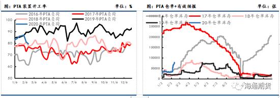 下周PTA装置动态方面,随着疫情逐渐恢复,PTA负荷或稳中小升趋势。