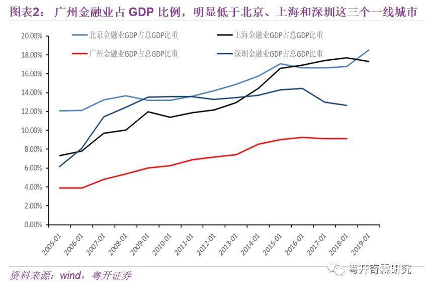 广州注册工商代理广州如何金融补短板