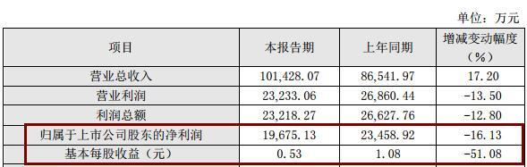 国光股份2019年增收不增利:净利1.97亿同降16.13%,低于券商预期