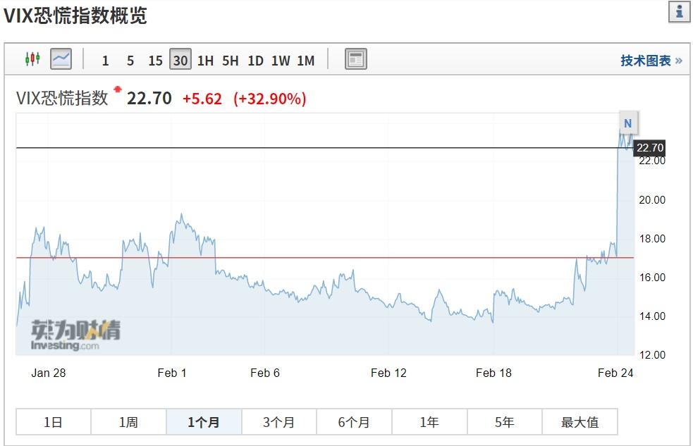 海外疫情拉响警报,欧美股市集体暴跌,网赚作弊道指开盘后跌近1000点!最强A股还能走出独立行情吗?
