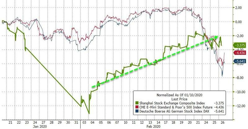 目前上证综指距离历史高点还十分遥远。上证指数的预期市盈率约为11倍,而斯托克600指数约为14,标普500指数约为18。