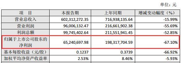 转型后的恒信东方首年净利下滑同降近七成 曾因关联交易收监管函