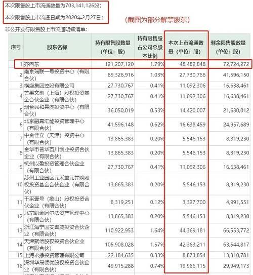 360之外,今日还有一个重要的股票解禁,那就是中国广核。今日有4.78亿股解禁,占解禁前流通A股股本比例为23.33%。