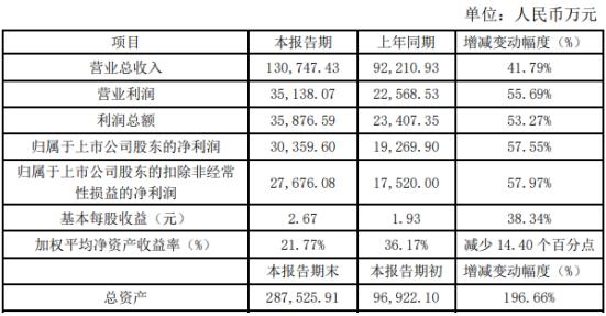 南微医学2019年盈利3.04亿元增长58%财务状况良好