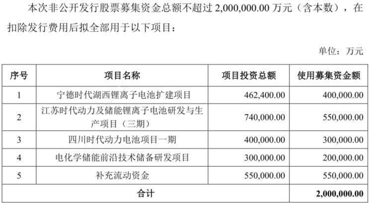 宁德时代拟募集300亿元资金大扩